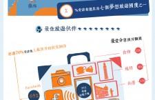 ZUJI 旅遊指數2012揭示香港人最新旅遊喜好  受訪者認為中國是「情侶分手高危地」之首﹗